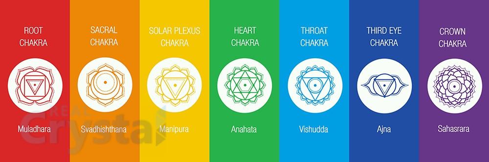 Chakra Chart System